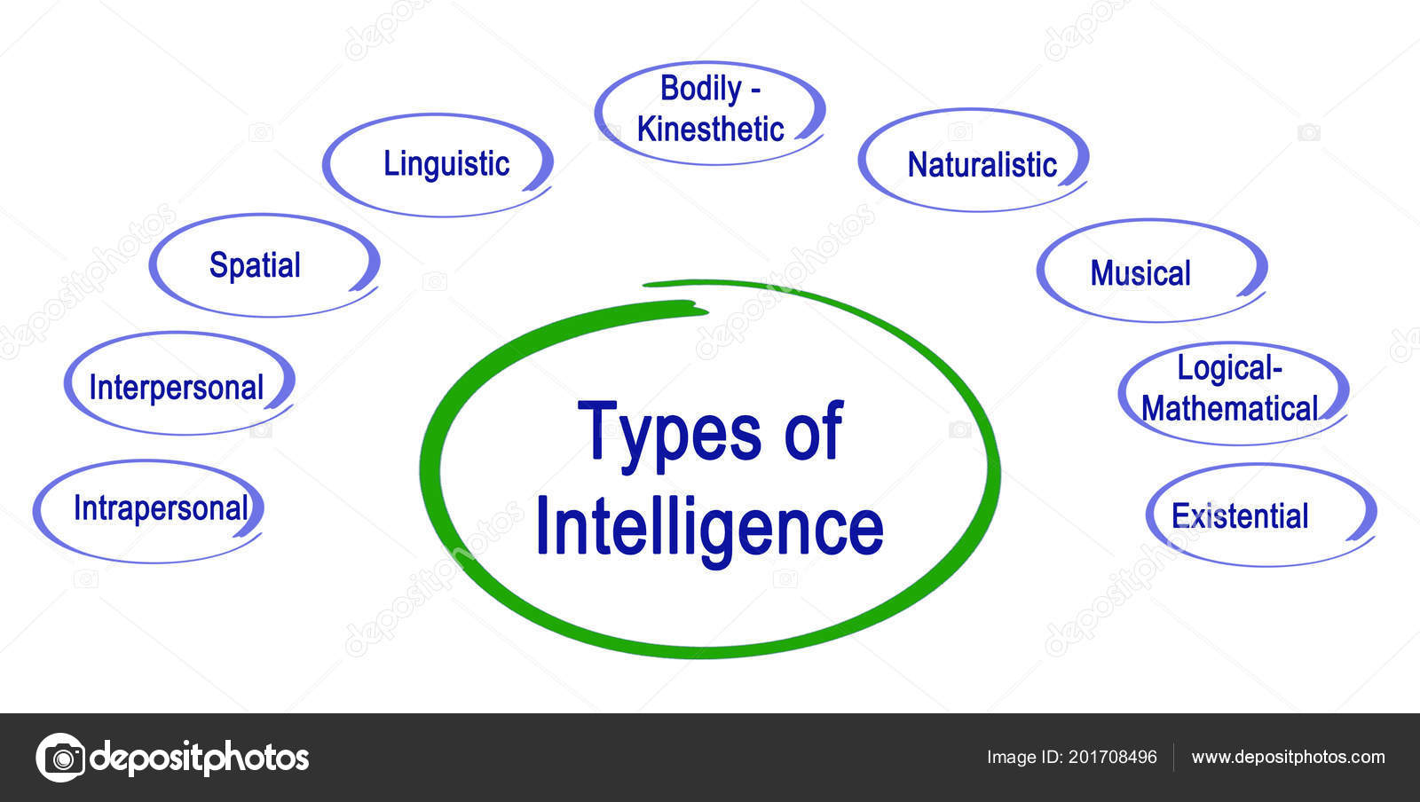 an analysis of different types of intelligences The theory of multiple intelligences was developed in 1983 by dr howard gardner, professor of education at harvard university it suggests that the traditional notion of intelligence, based on iq testing, is far too limited.