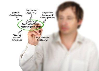 Components of Online Reputation Management