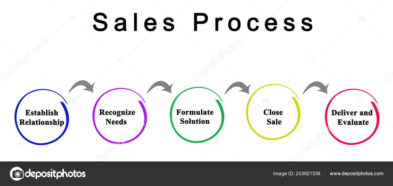 steps sales process stock photo vaeenma 203921338