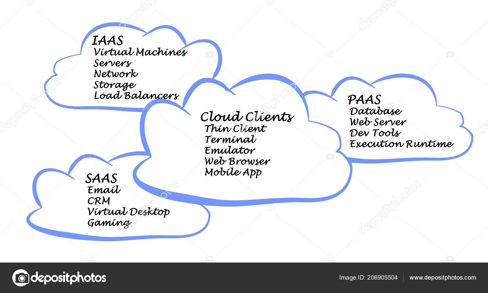 Cloud Computing Clients — Stock Photo © vaeenma #206905504