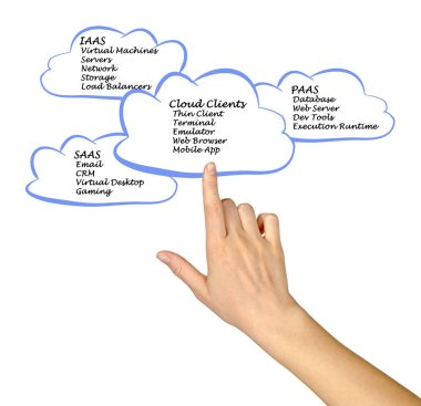 Cloud Computing and Clients