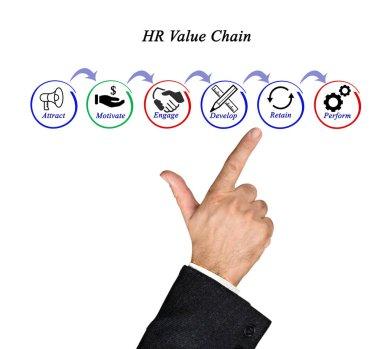 Presenting HR Value Chain