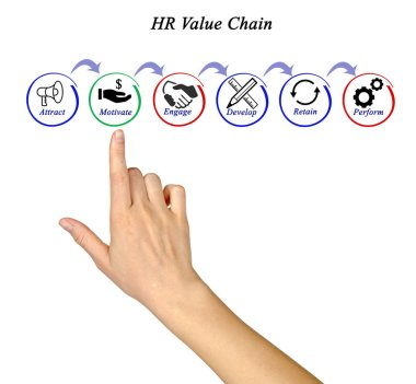 Components of HR Value Chain