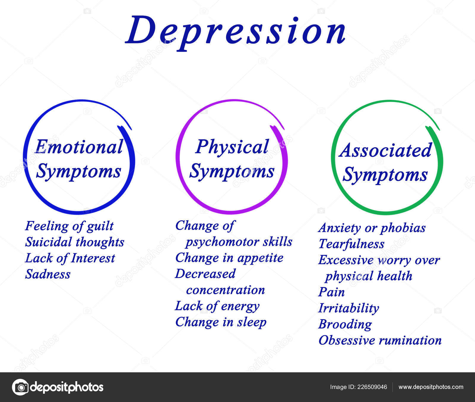 Types of Symptoms of Depression — Stock Photo © vaeenma ...