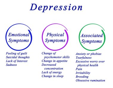 Types of Symptoms of Depression