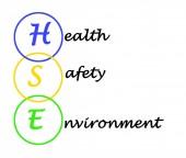 Schéma ochrany životního prostředí a zdraví