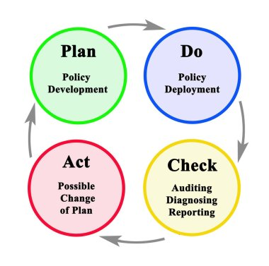 Plan Do Check ActionSequence