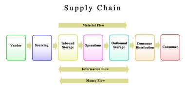 Supply Chain: From Vendor To Customer