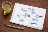 SEO - search engine optimalizace myšlenková mapa