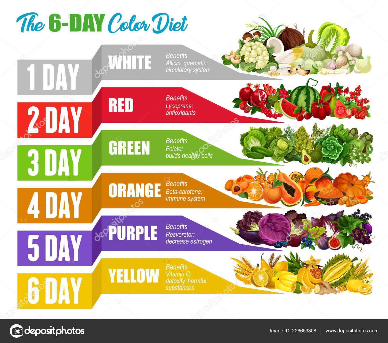 Dieta con vegetales y frutas