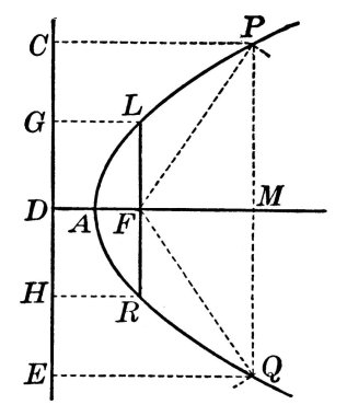 Parabola is a locus of points equidistant from a single point, called the focus F of the parabola, and a line CE, called the directrix of the parabola, vintage line drawing or engraving illustration.