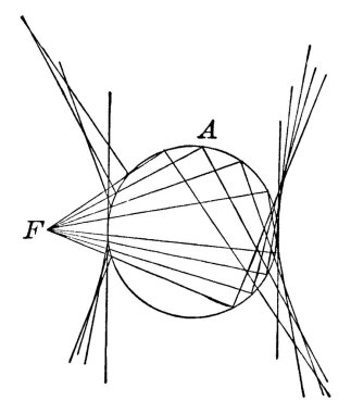 A Conic section is the locus of all points, the focus of a conic is a fixed point and the directrix is a fixed line., vintage line drawing or engraving illustration.