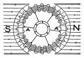 Eine typische Darstellung der Verteilung magnetischer Linien durch eine Ringarmatur. Das Hauptziel des Ringarmaturentyps ist, dass die Einleitung elektromotorischer Kraft in eine große Menge Draht oder toter Draht wirkungslos bleibt, Vintage line dra