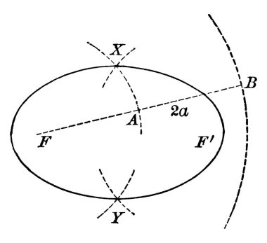 An ellipse is a curve that is the locus of all points in the plane., vintage line drawing or engraving illustration.