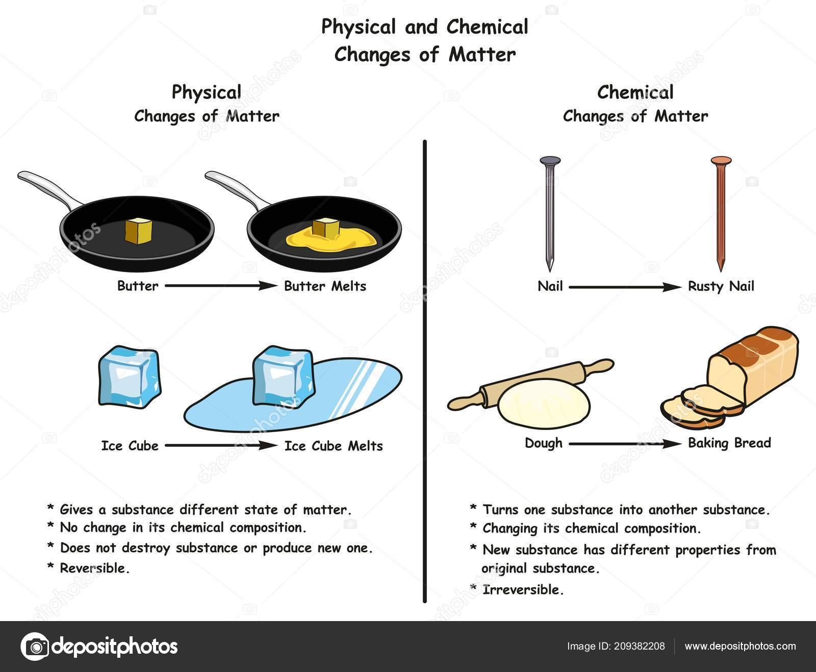 Physical Chemical Changes Matter Infographic Diagram Comparison Examples Each One Stock Vector