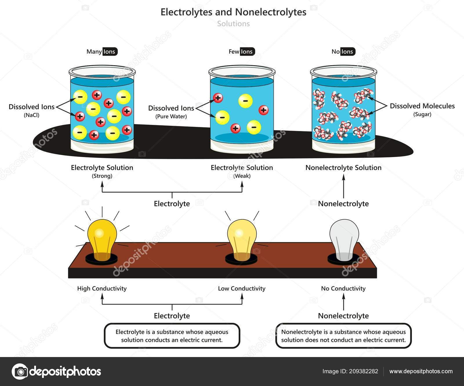 conductivity of aqueous solutions In this experiment, you will investigate some properties of strong electrolytes, weak electrolytes, and nonelectrolytes by observing the behavior of these substances in aqueous solution you will investigate these properties using a conductivity probe.