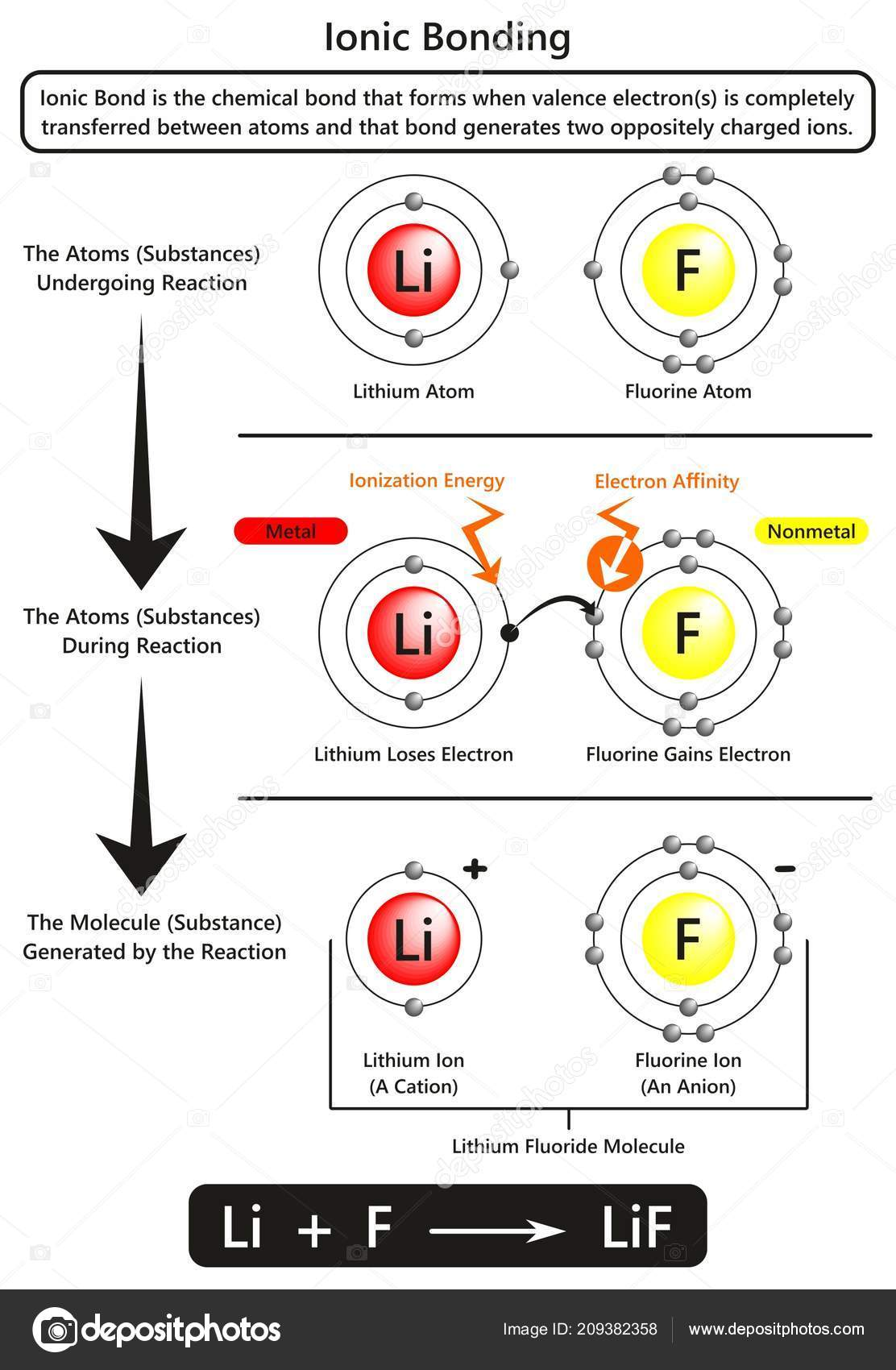 Ionic Bonding Infographic Diagram Example Ionic Bond