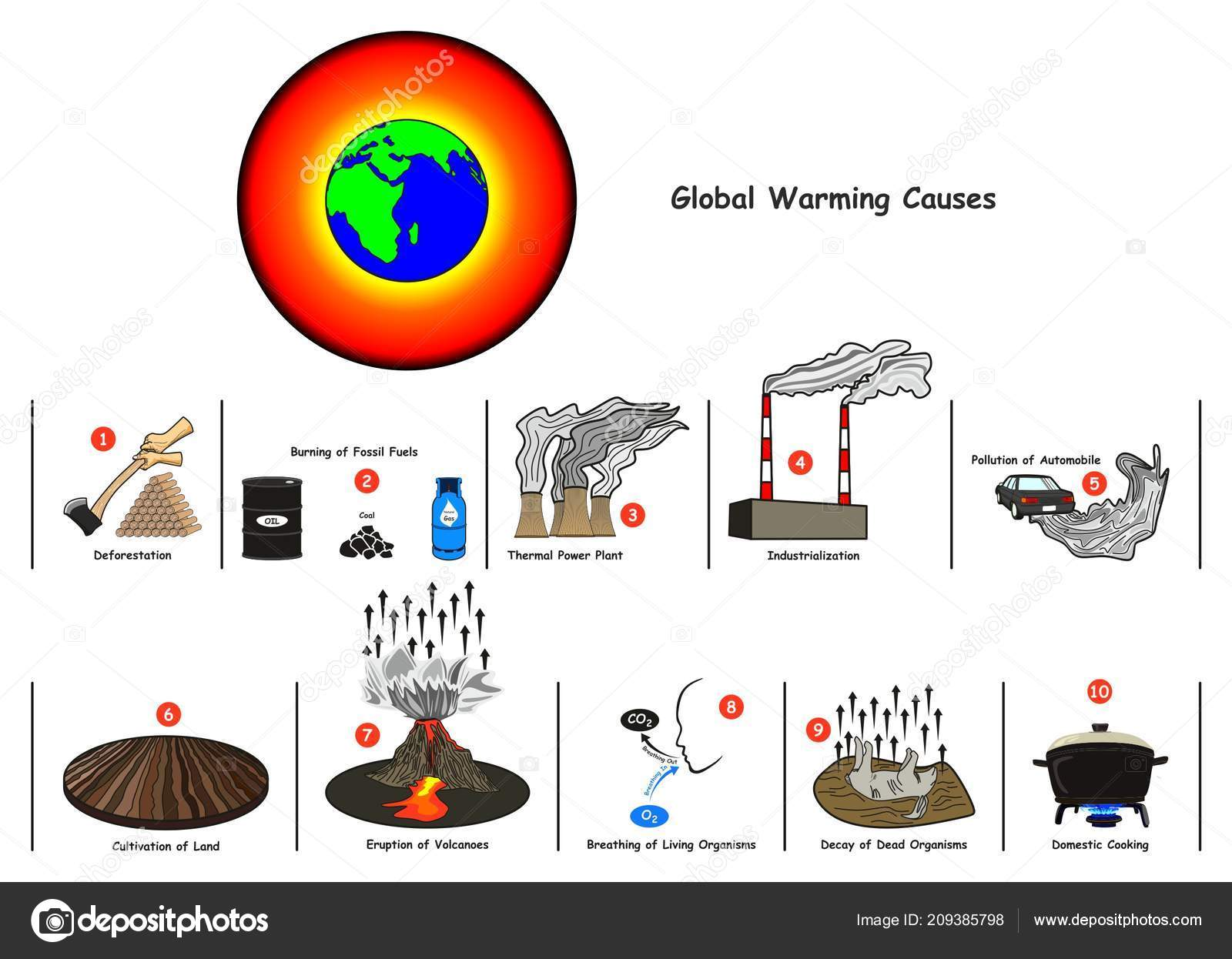 Global Warming Causes Infographic Diagram Including Deforestation