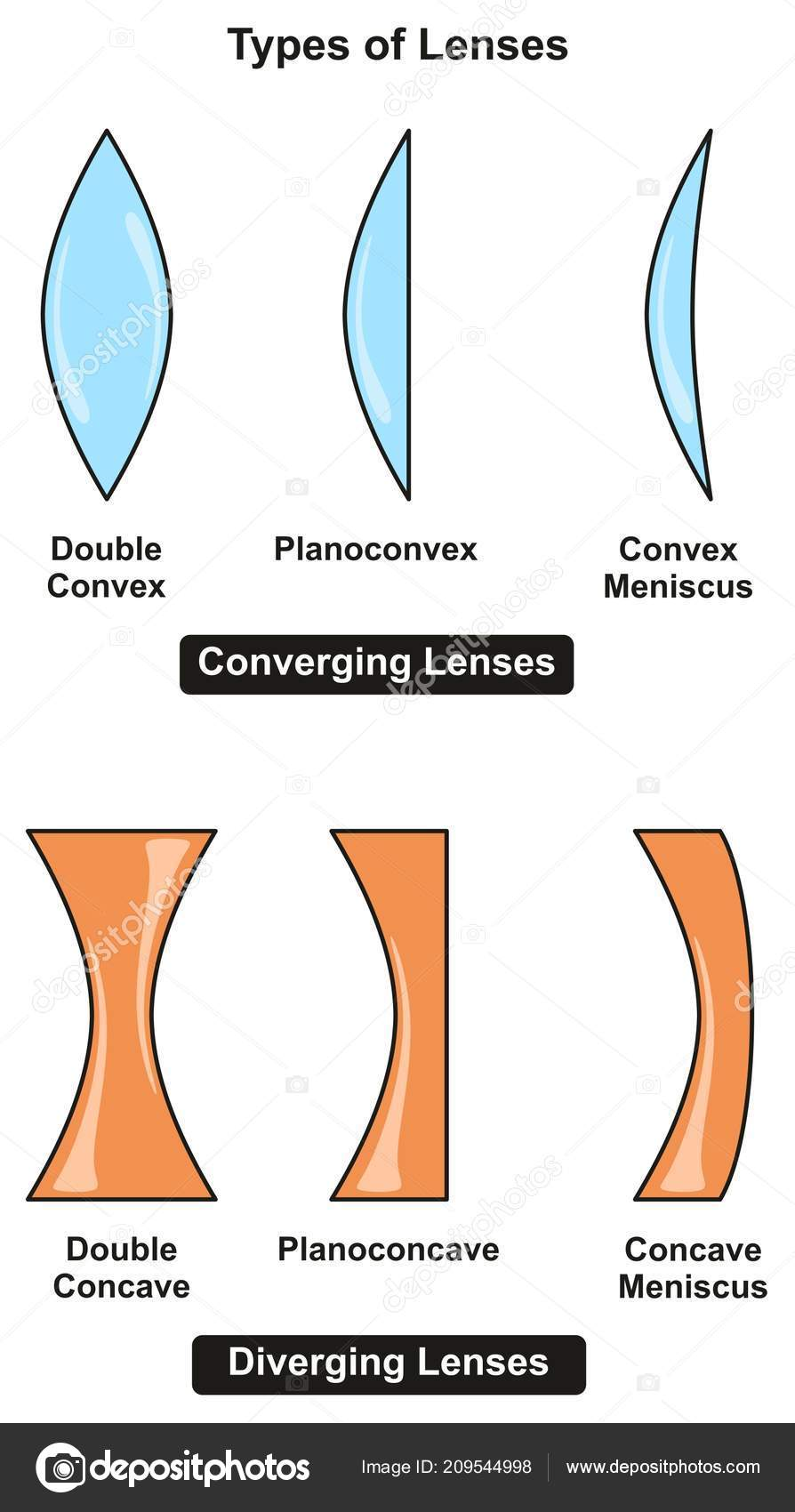 8199676c0 Tipos de lentes infográfico diagrama incluindo convergentes e divergentes  com os subtipos de cada um para o ensino de Ciências física óptica — Vetor  de ...