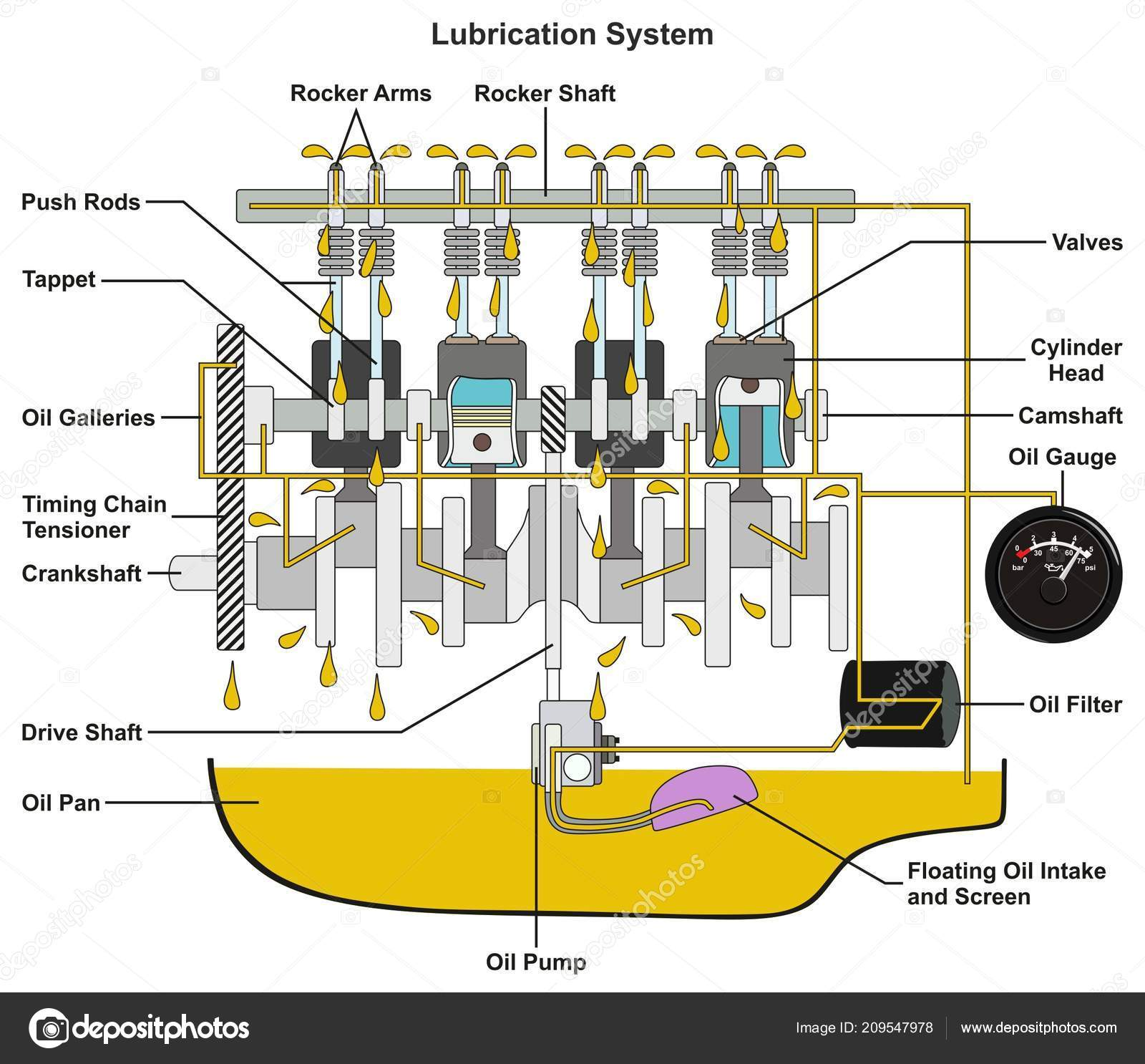vehicle lubrication system infographic diagram showing. Black Bedroom Furniture Sets. Home Design Ideas