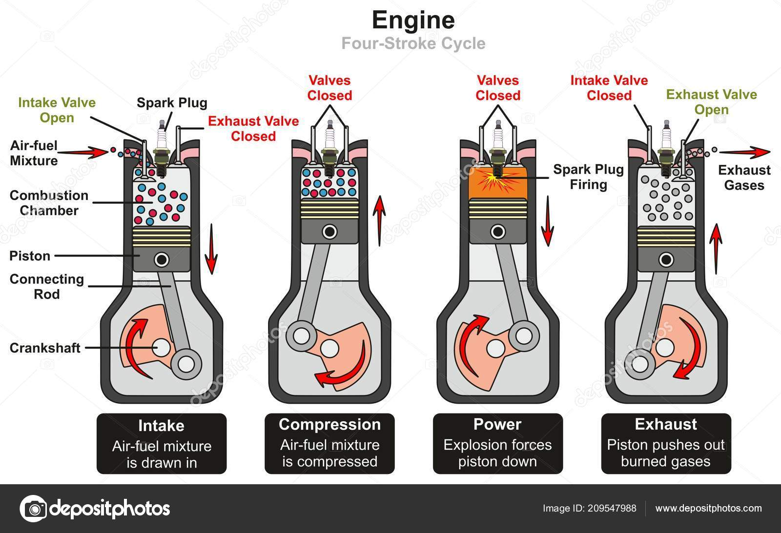 Engine Four Stroke Cycle Infographic Diagram Including
