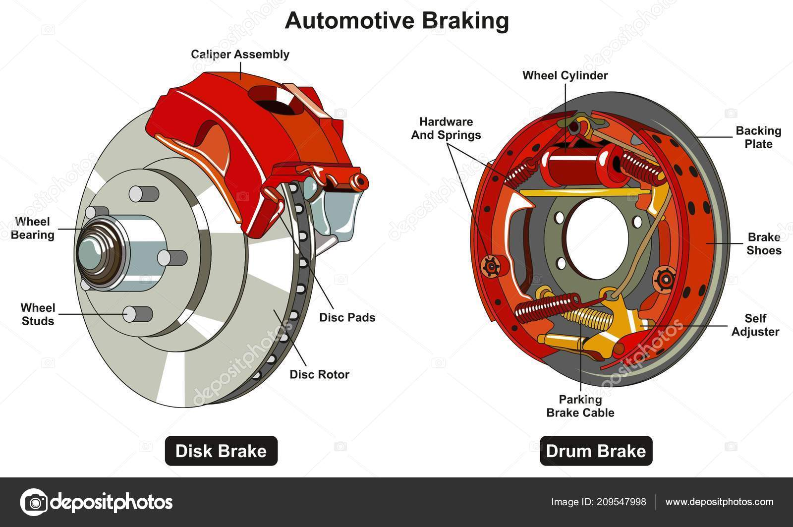 Common Automotive Braking System Infographic Diagram Showing Two Types Disk  U2014 Stock Vector