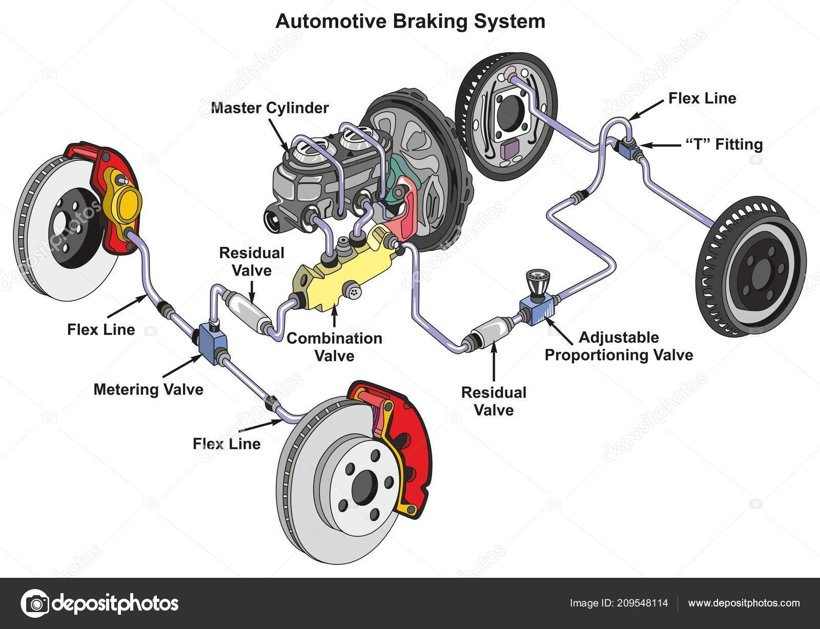 Automotive Braking System Infographic Diagram Showing Front Disk