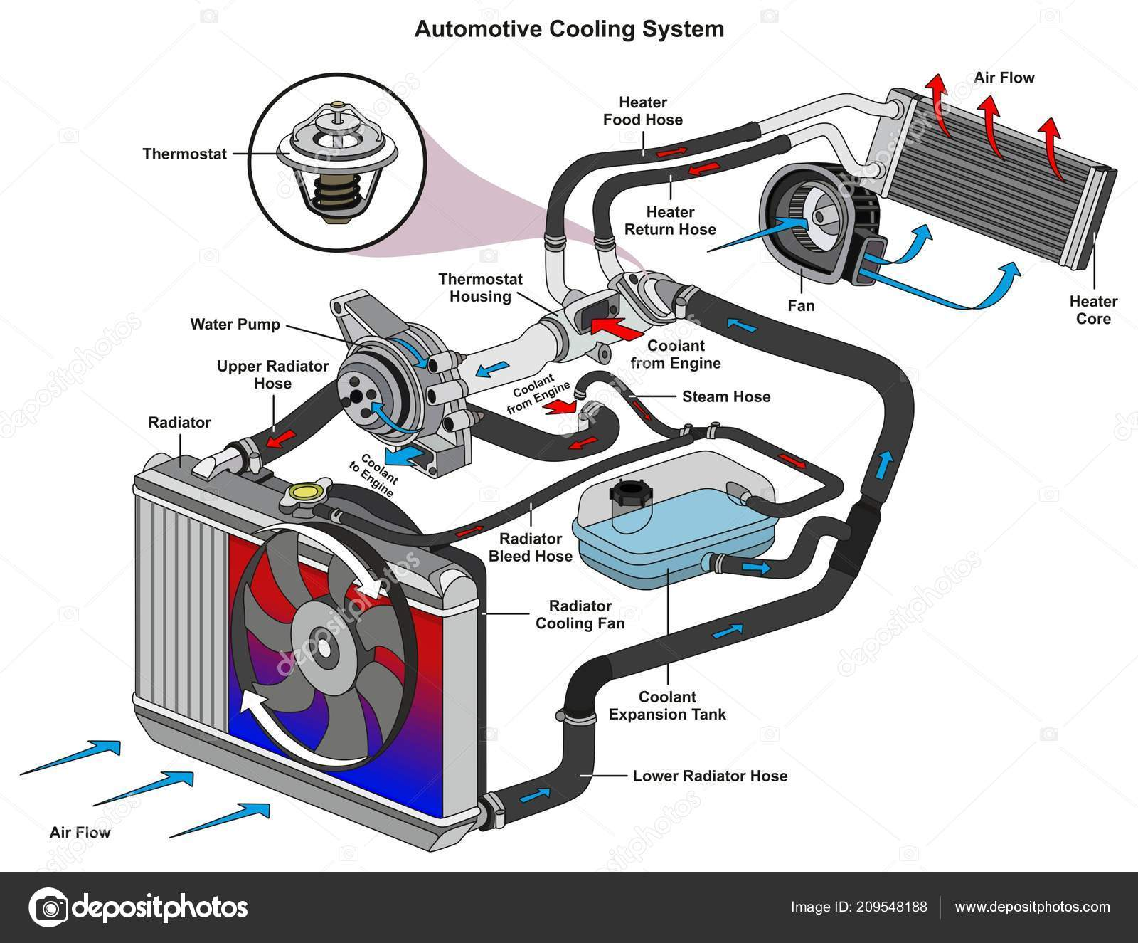 automotive cooling system infographic diagram showing process allautomotive cooling system infographic diagram showing process all parts included \u2014 stock vector