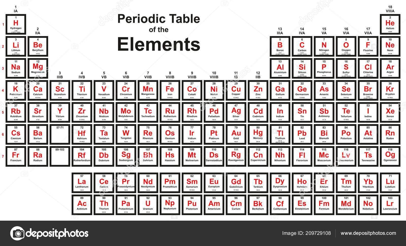 tabla periodica los elementos con cuatro nuevos elementos nihonium moscovium vector de stock