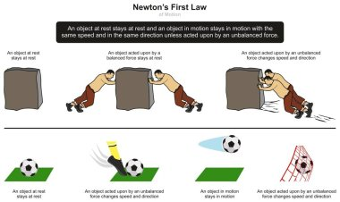 Newtons First Law of Motion infographic diagram with examples of stone and football at rest and when unbalanced force takes place for physics science education
