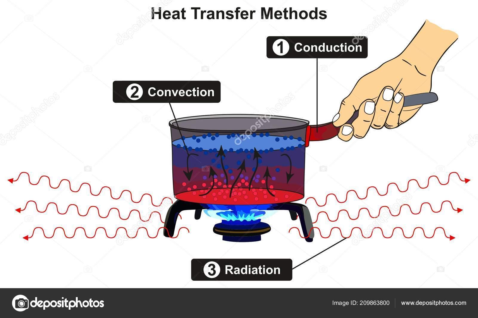 heat transfer methods infographic diagram including conduction rh depositphotos com