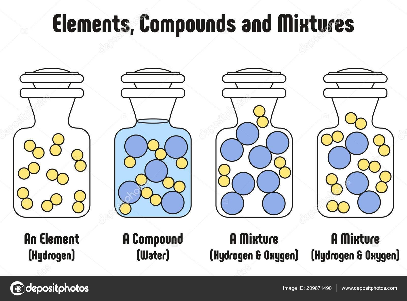Verschiedenen Zwischen Elementen Verbindungen Und Mischungen