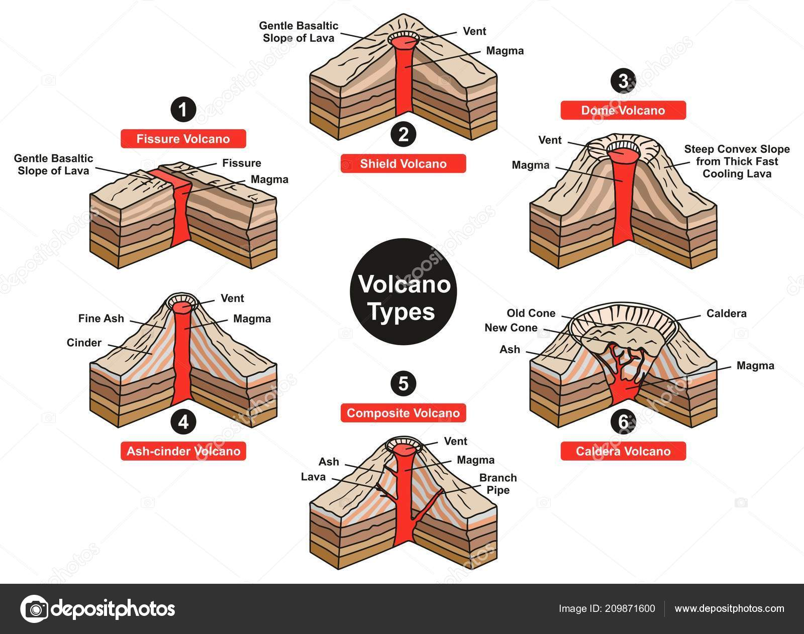 Types volcanoes diagrams trusted wiring diagrams volcano types infographic diagram including fissure shield dome ash rh depositphotos com tornado diagram earthquake diagram ccuart Image collections