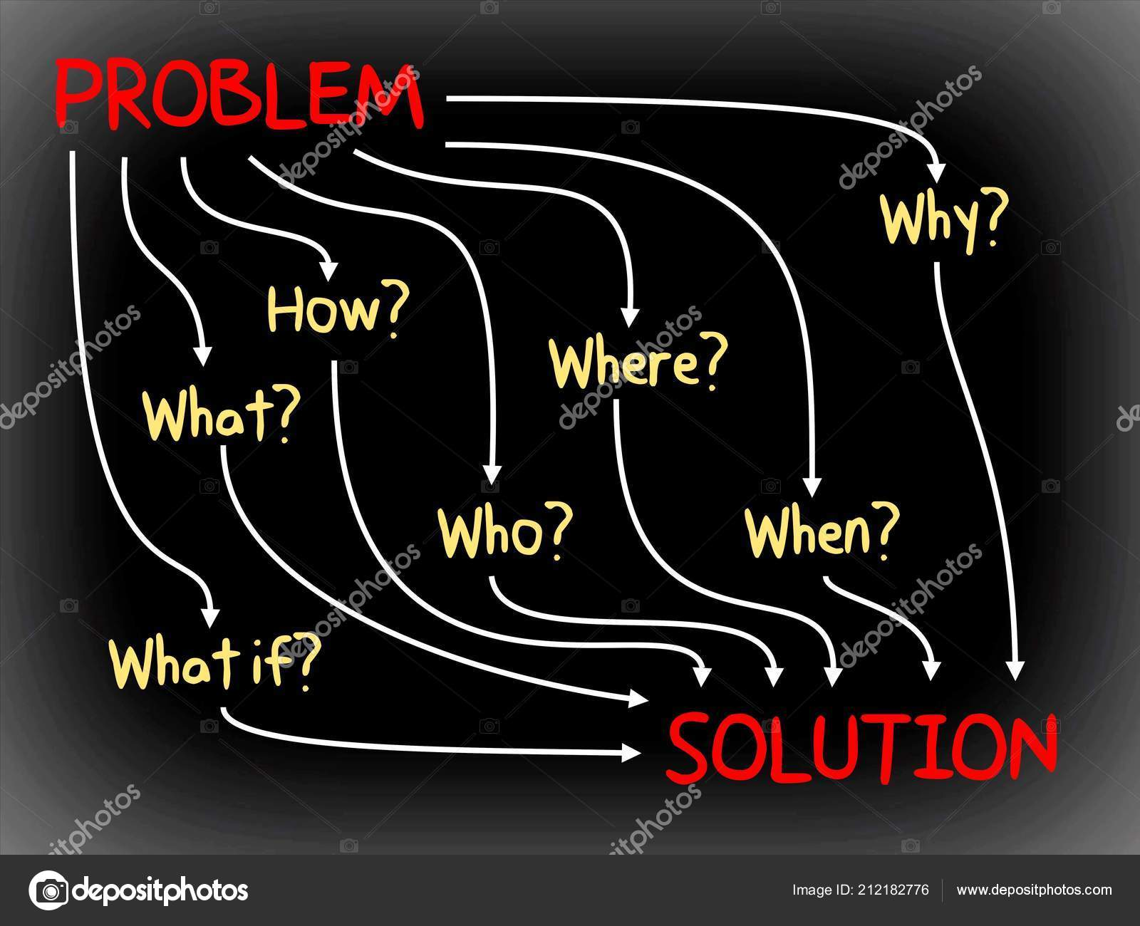 Problem Solution Why What Who How Mind Map Business Concept Stock