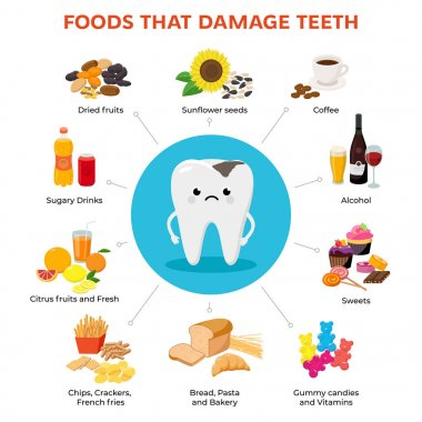 Foods that damage teeth and tooth with tooth decay cartoon character infographic elements with food icons in flat design isolated on white background.