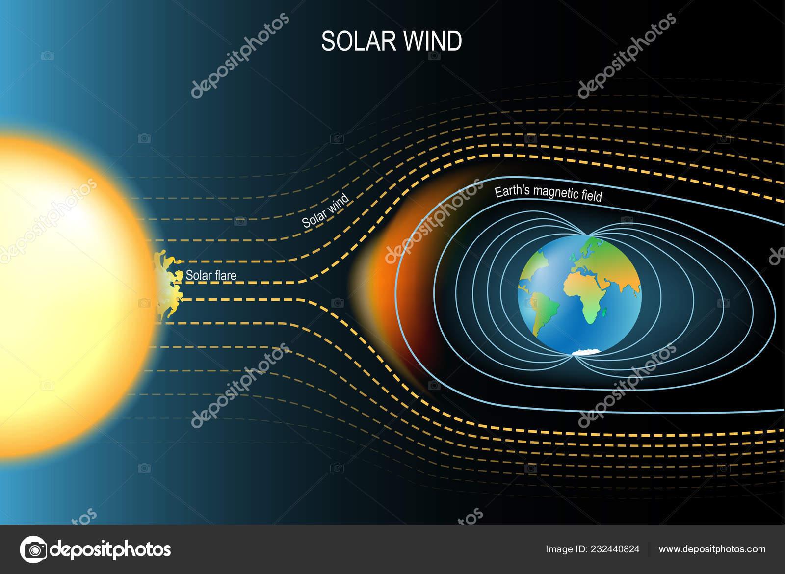 Swell Magnetic Field Protected Earth Solar Wind Earth Geomagnetic Field Wiring Cloud Mangdienstapotheekhoekschewaardnl