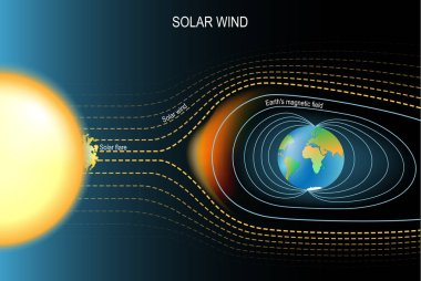 Magnetic field that protected the Earth from solar wind. Earth's geomagnetic field. Vector illustration for science, and educational use