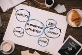 Fotografie pohled shora papíru s marketingovou strategii, digitální tablet, obchodní zásoby, croissant a kafe cup na dřevěný stůl