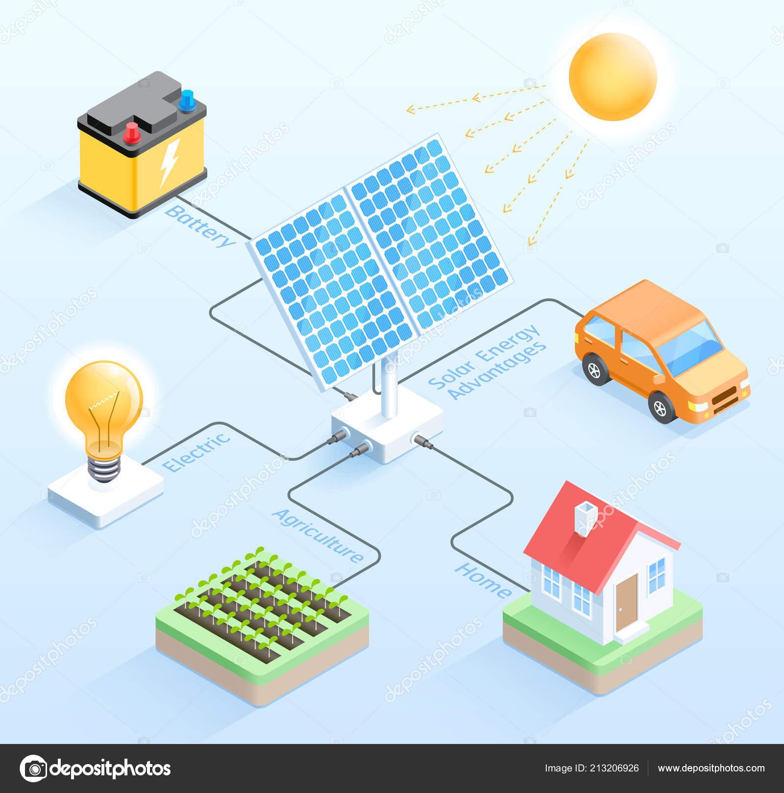 Vorteile Solarenergie solarenergie vorteile isometrische vektor illustrationen
