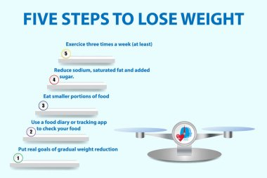 Five steps to lose weight concept vector on the stairs.