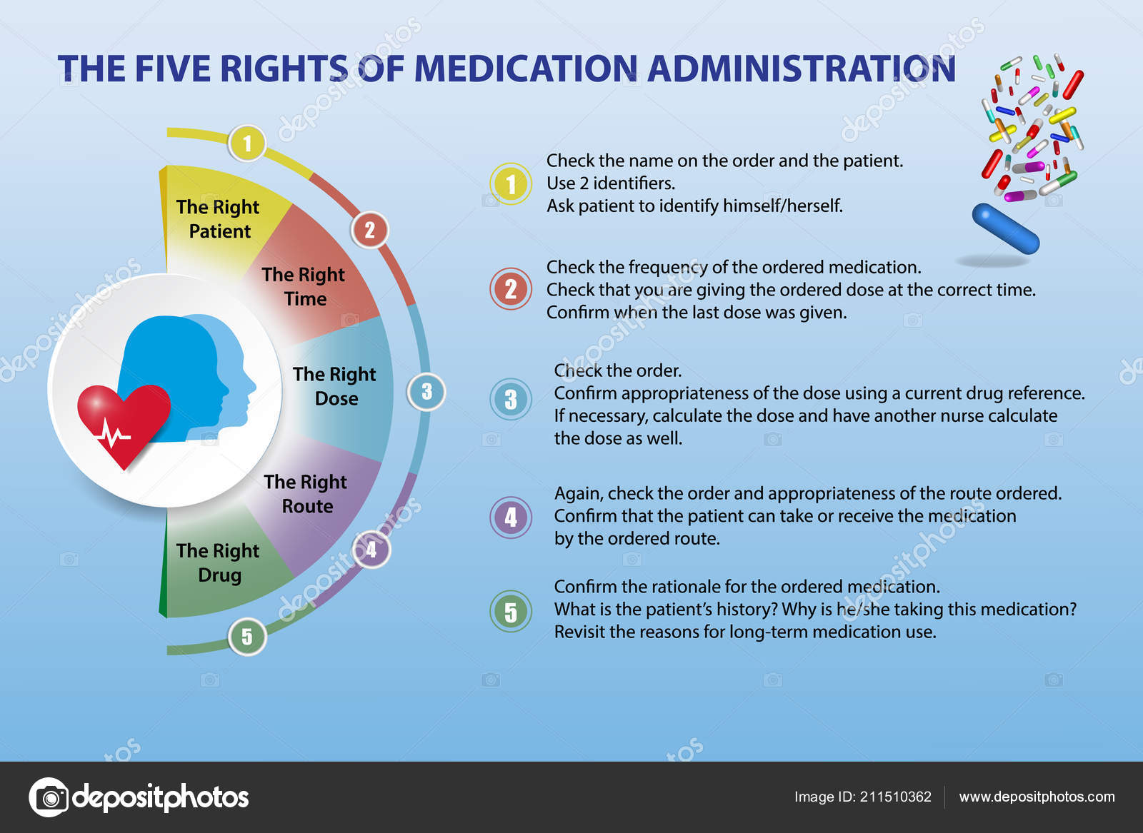 rights of drug administration Nsg 1101 -the 7 rights of medication administration learn with flashcards, games, and more — for free.