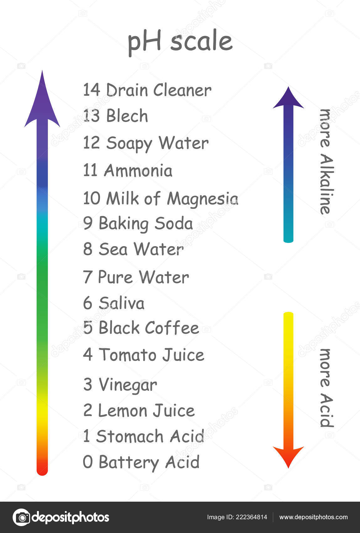 Ph Scale With Product Names With Different Acidity The Scale Is