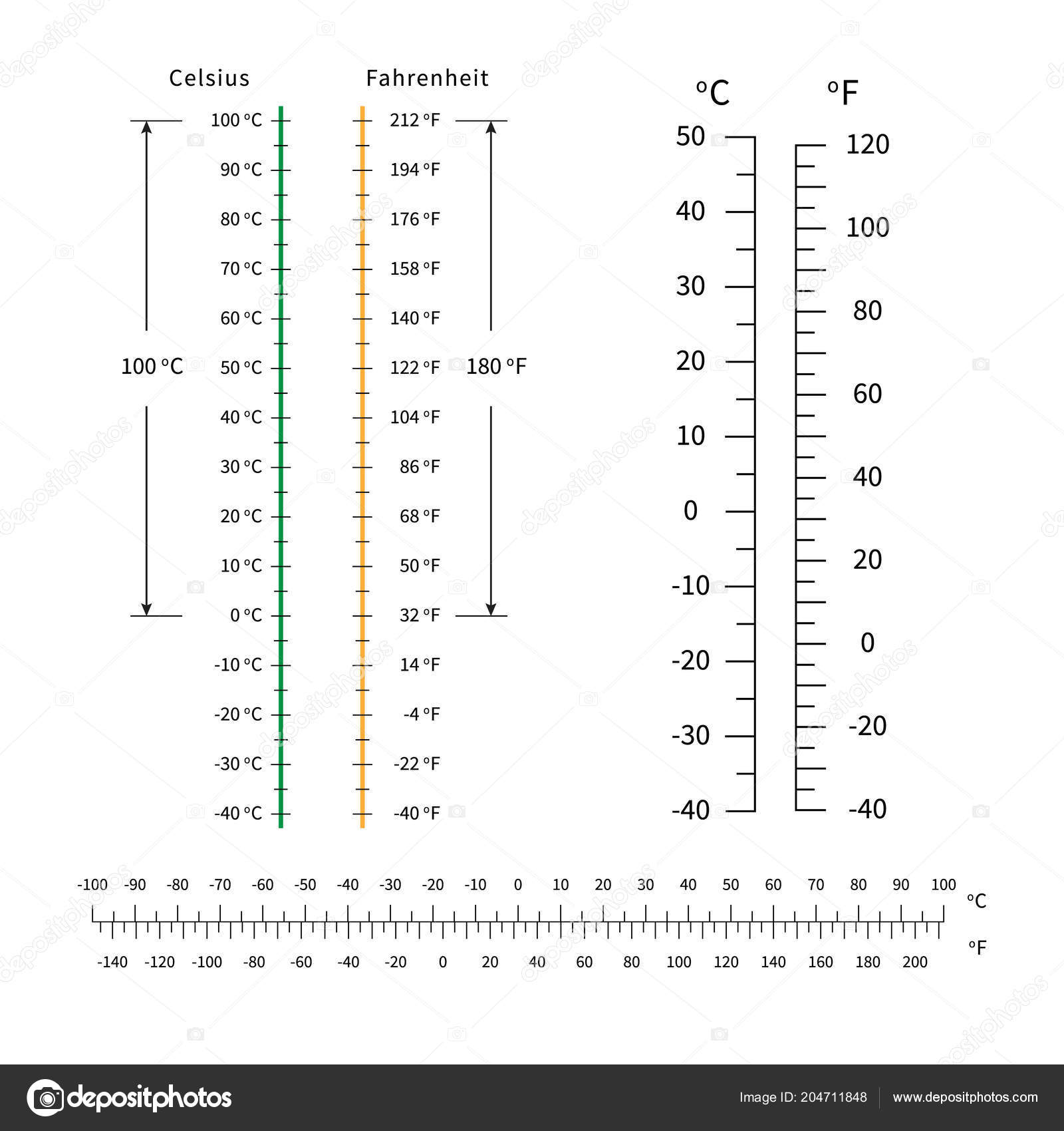 Celsius And Fahrenheit Temperature Scale Markup For Meteorology Thermometers Vector Stock Il Ration