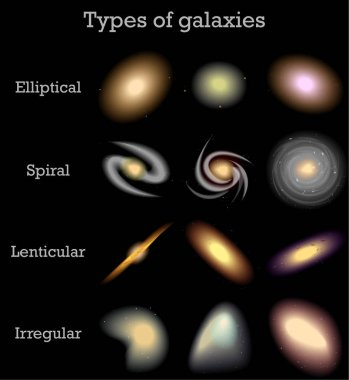 Types of galaxies, vector illustration of space