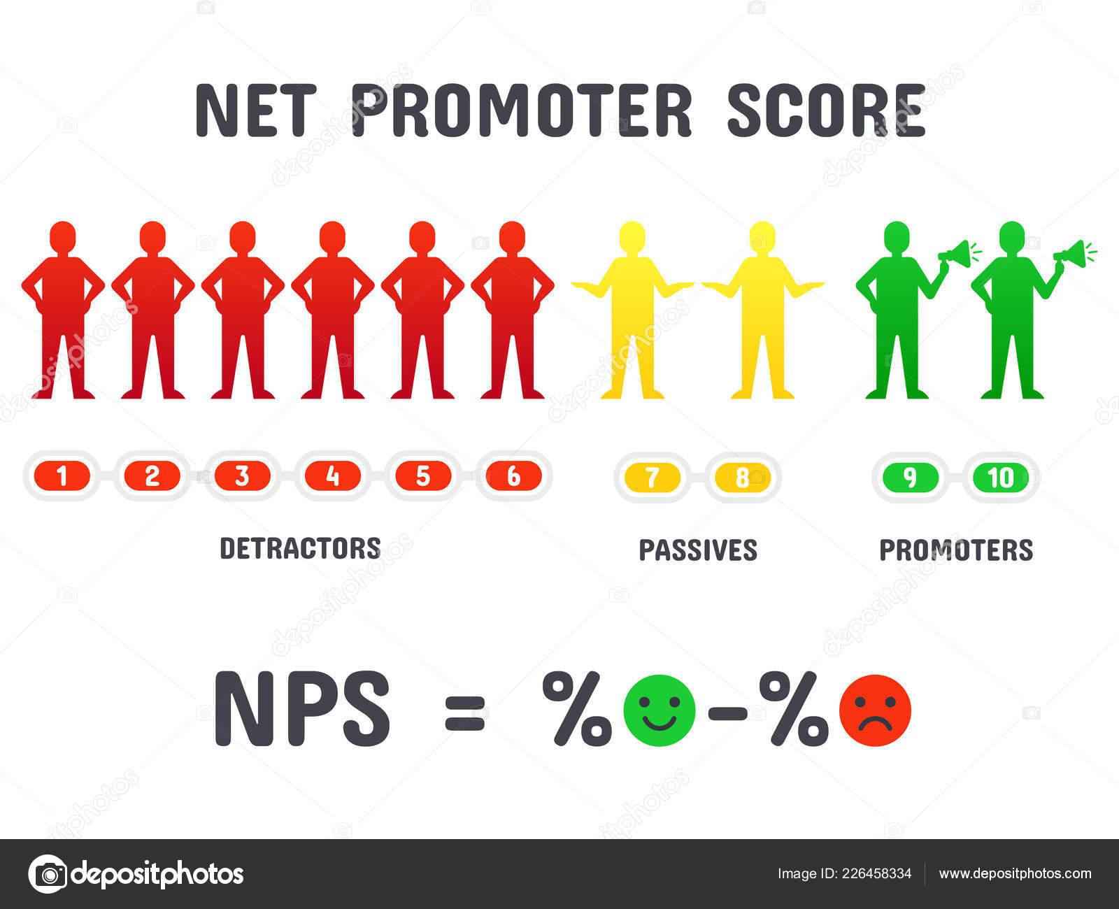 Net Promoter Score Детракторы Делятся У Знакомых