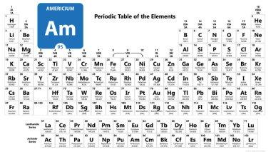 Americium Am chemical element. Americium Sign with atomic number