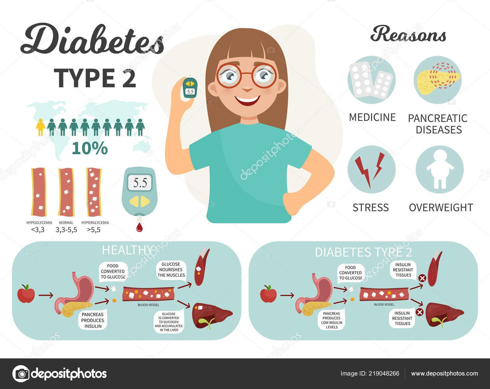 nadolol causa diabetes tipo 1