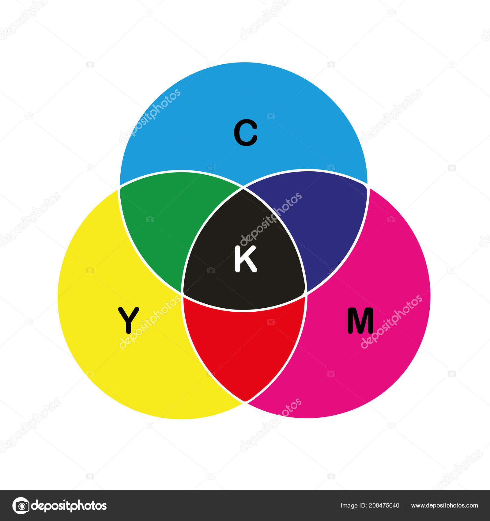 cmyk color circle primary colors print stock vector
