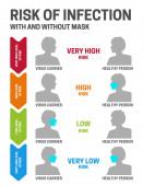 Riziko Covid Coronavirus Infection s maskou a bez ní
