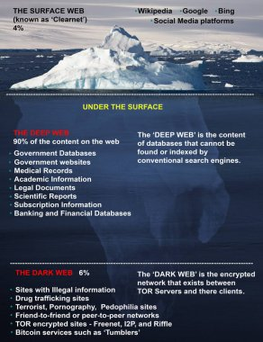 Representation of the contents of the World Wide Web. The Surface Web, The Deep Web and the Dark Web.